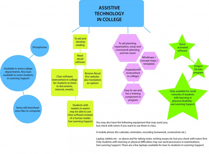 Assistive technology concept map